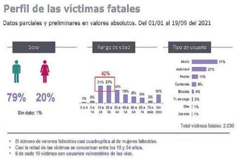 Entre Ríos: impacta la cantidad de jóvenes fallecidos en siniestros viales